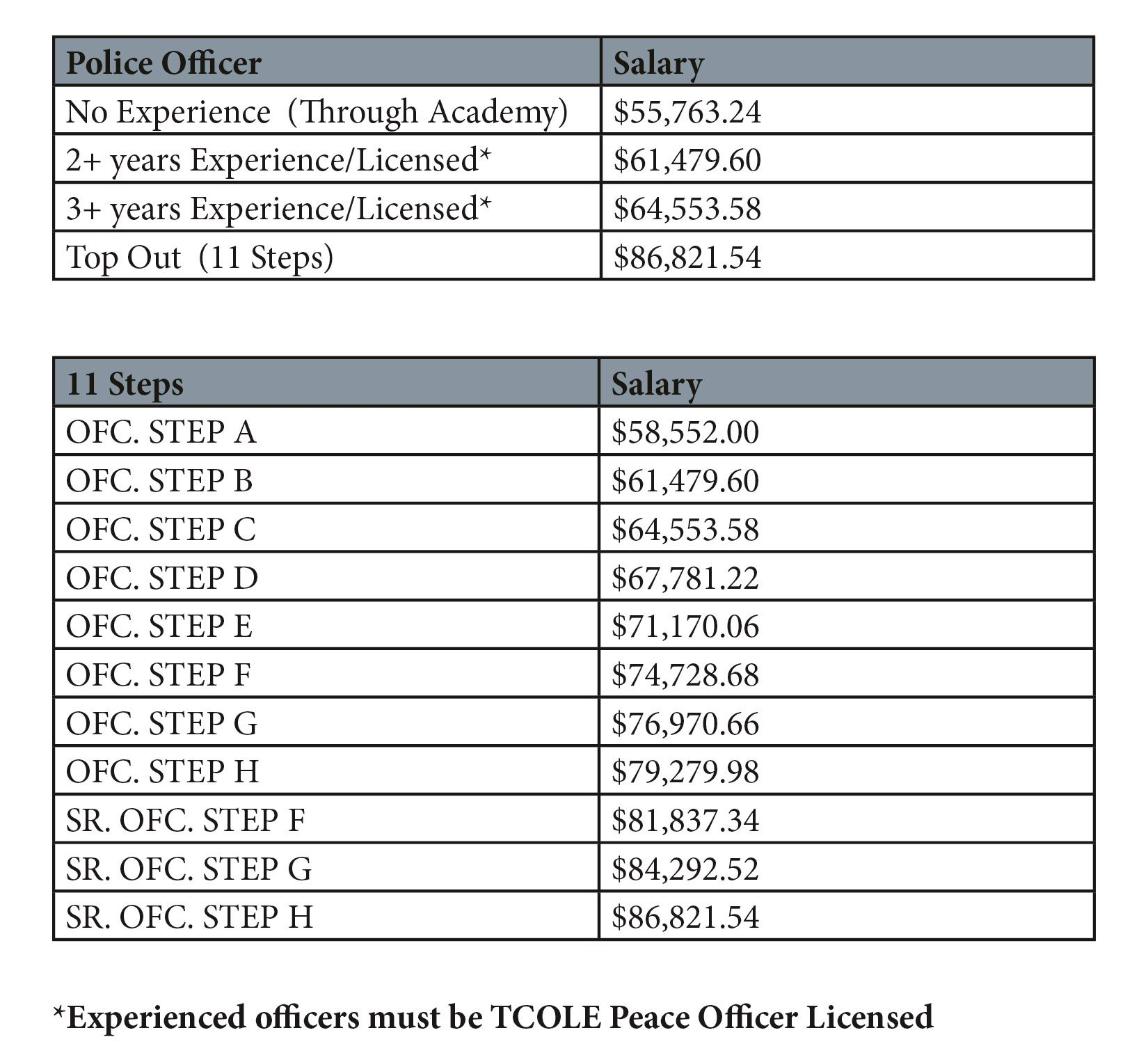 Salaries grapevine tx official website salaries lateral 1017 web 1betcityfo Images
